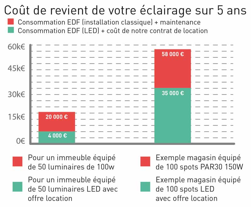 Location ampoule led